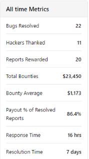 bug bounty metrics
