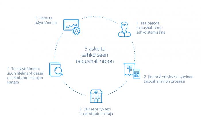 5 askelta sähköiseen taloushallintoon